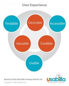User Experience - diagramma